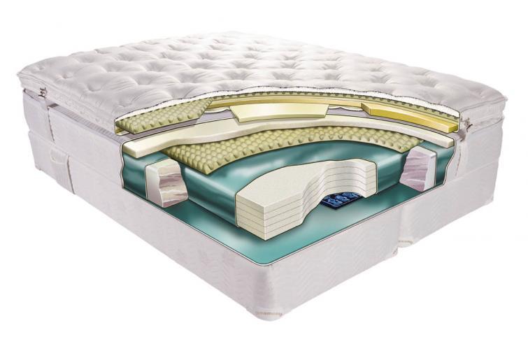 łóżko wodne jak działa